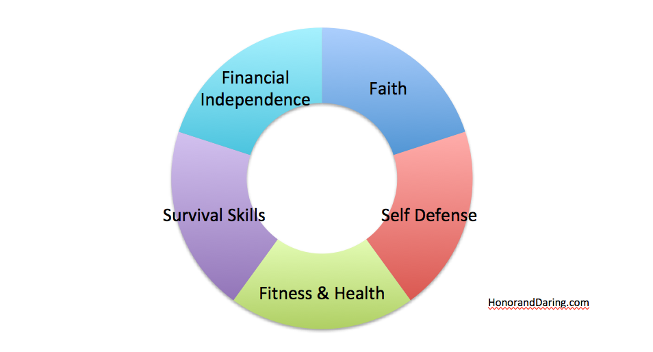 HonorAndDaring Personal Development Areas